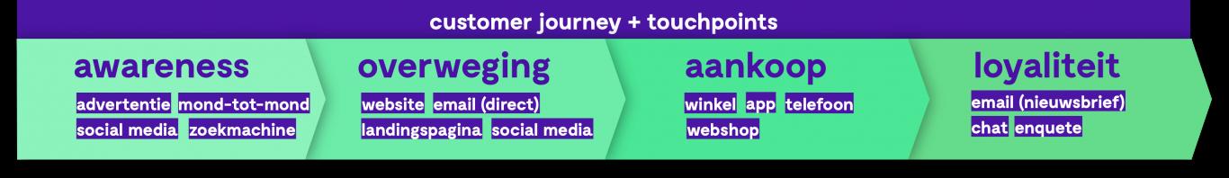 customer journey en touchpoints